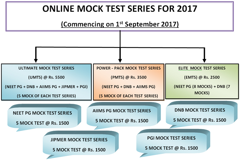 Online Mock Test Series Chart